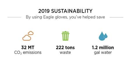 2019 Eagle Protect Sustainability Impact