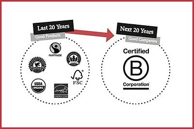 B Corps over next 20 years