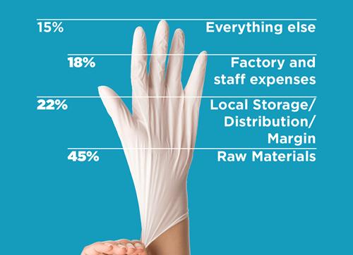 Cost Breakdown of a Glove