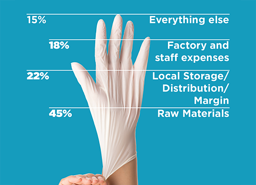 Cost Breakdown of a Glove