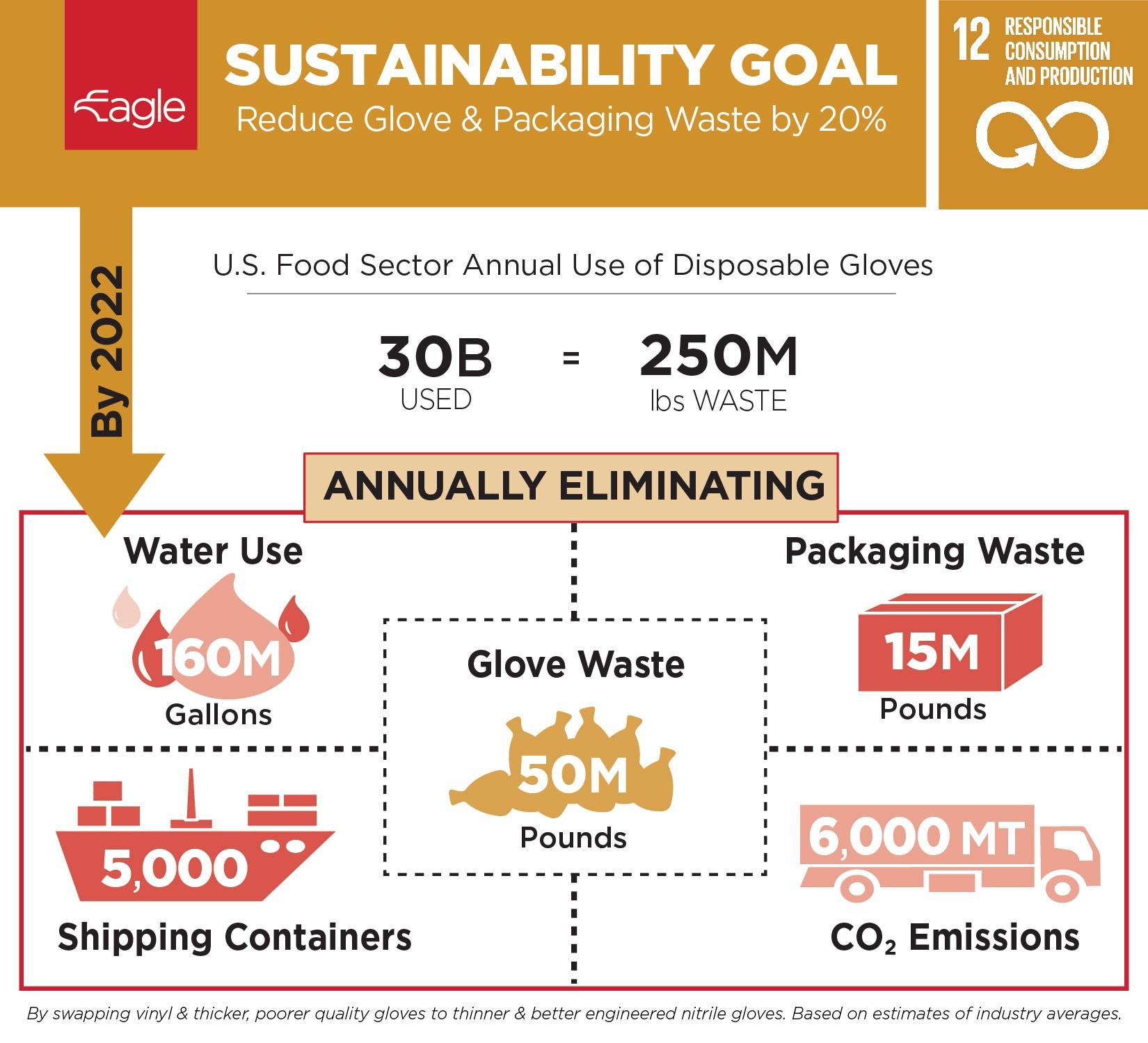 Eagle Protect Sustainability Goal 2022