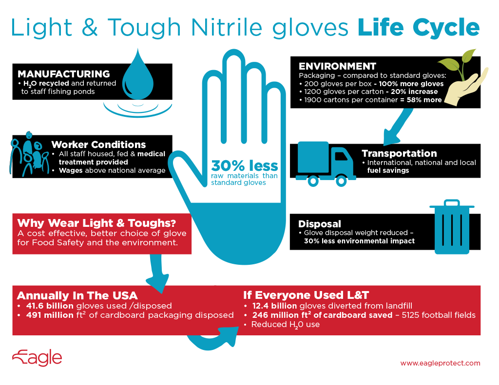 light-tough-nitrile-gloves-lifecycle-infographic.png