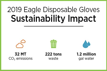 Big Sustainability Impact Using Disposables