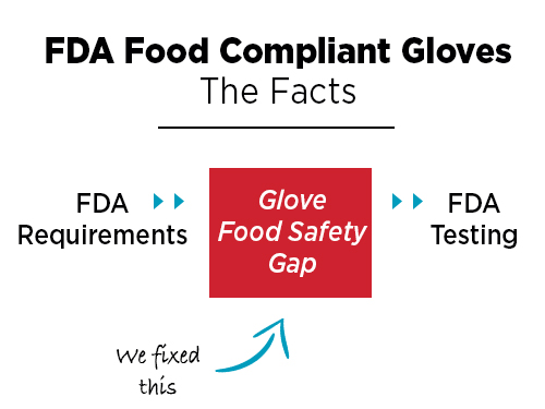 The basic facts about FDA Food Compliant disposable gloves